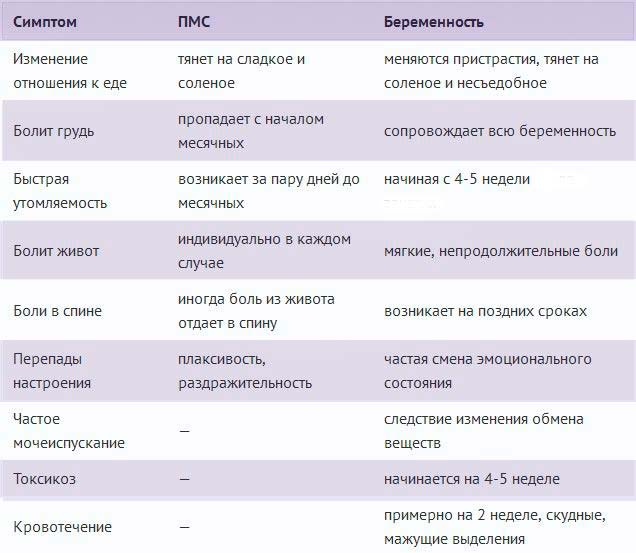 таблица симптомов беременности
