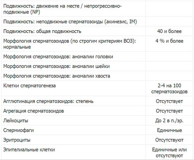 таблица результатов анализа