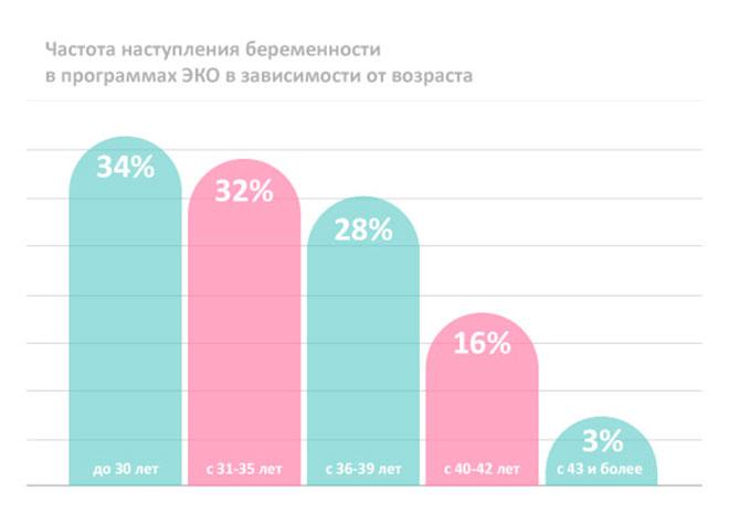 инфографика ЭКО по возрасту