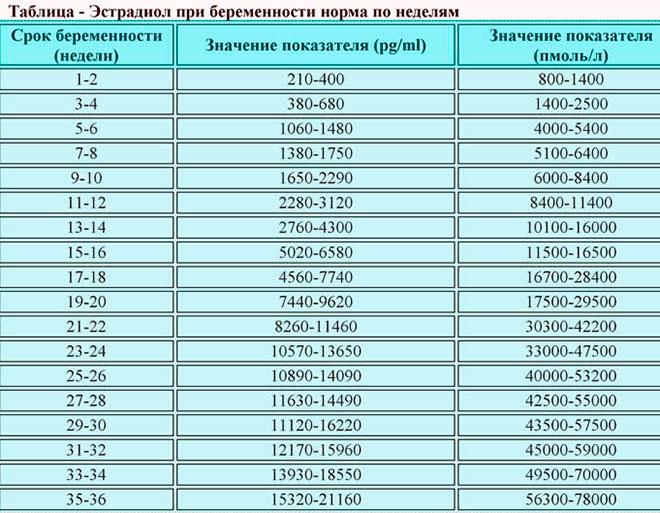 таблица показателей эстрадиола по неделям беременности