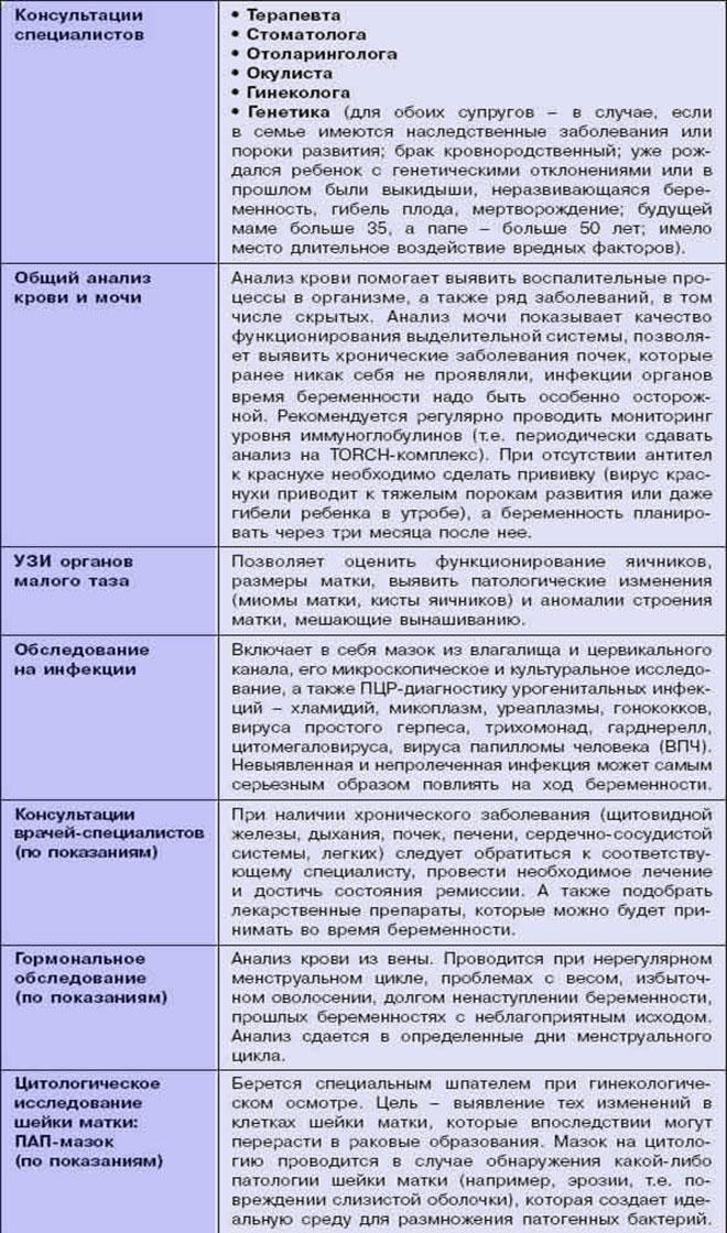 Таблица обследования мужчины и женщины