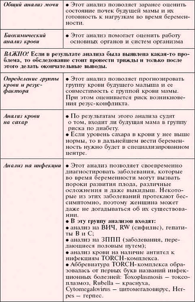 список анализов для подготовки к беременности