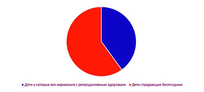 инфографика статистики бесплодия рожденных при помощи эко