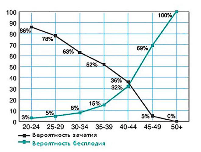 график соотношения возраста женщины к бесплодию