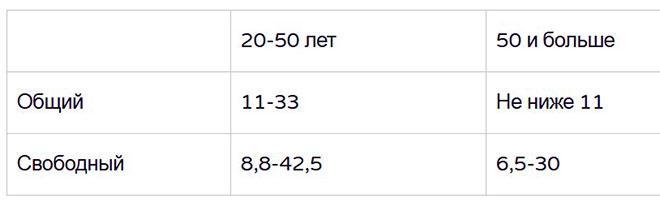 Таблица нормального уровня тестостерона у мужчины по возрасту