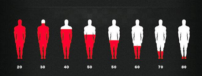 инфографика снижения тестостерноа по возрасту