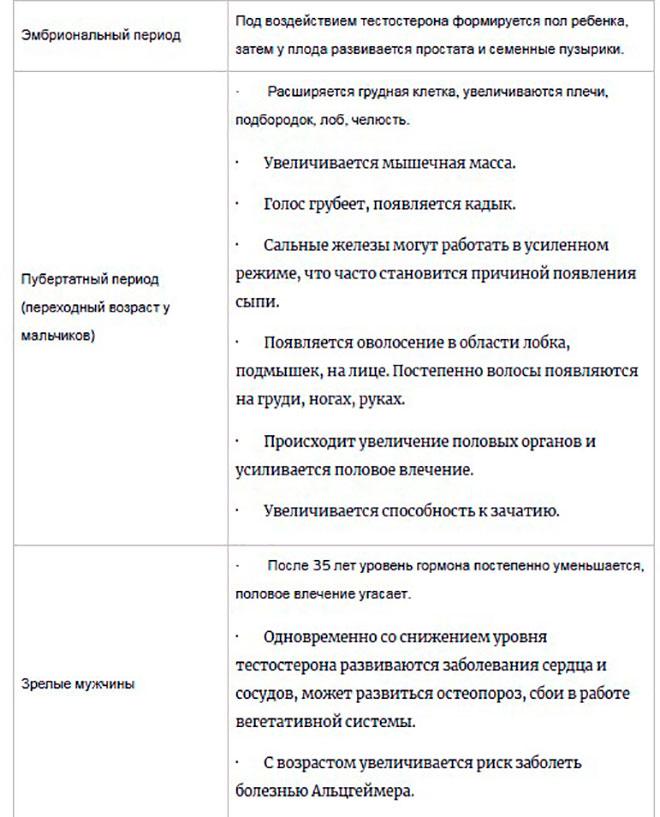 таблица влияния тестостерона на мужчину