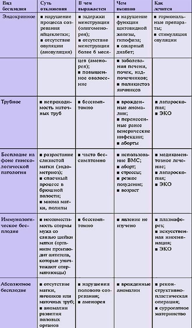 таблица видов бесплодия и методов их лечения в зависимости от симптомов