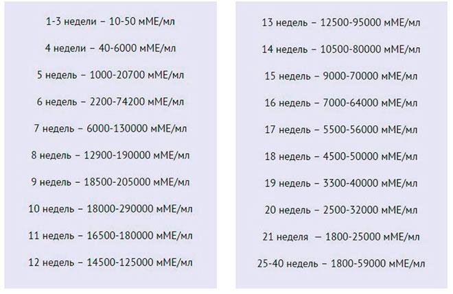 таблица нормальных показателей хгч при беременности двойней по неделям