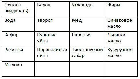 таблица с ингредиентами для белковых коктейлей при эко