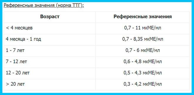 таблица нормы ттг по возрасту