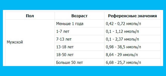 таблица нормальных значений тестостерона по возрасту