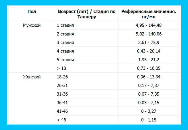 таблица гормона АМГ по возрасту для мужчин и женщин