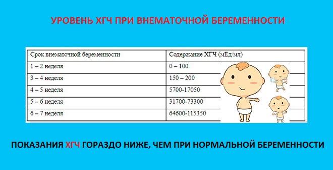 таблица уровня хгч при внематочной беременности