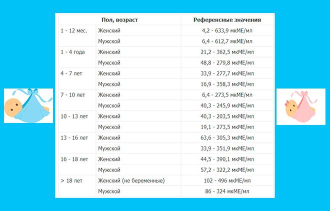 таблица нормы пролактина по возрасту у женщин и мужчин