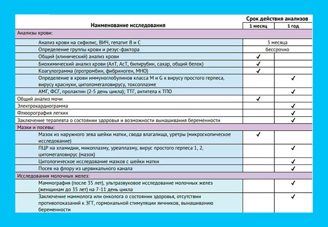 список анализов для ЭКО по ОМС в 2019 году