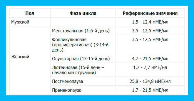 таблица нормальных значений ФСГ для женщин и мужчин