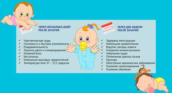 список основных признаков, симптомов и ощущений в начале беременности
