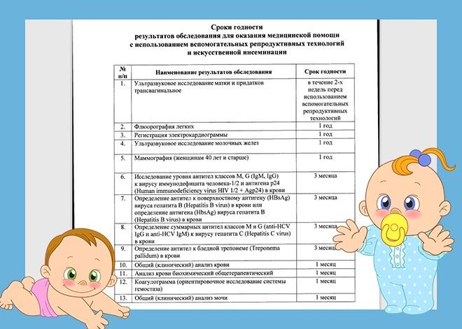 приложение к приказу №803н со сроками годности анализов для ЭКО